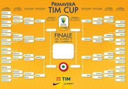Coppa Italia Primavera: i risultati dei Quarti di Finale